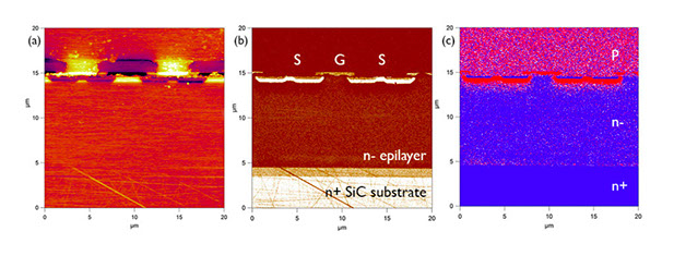 Characterization Of Compound Semiconductor Sic